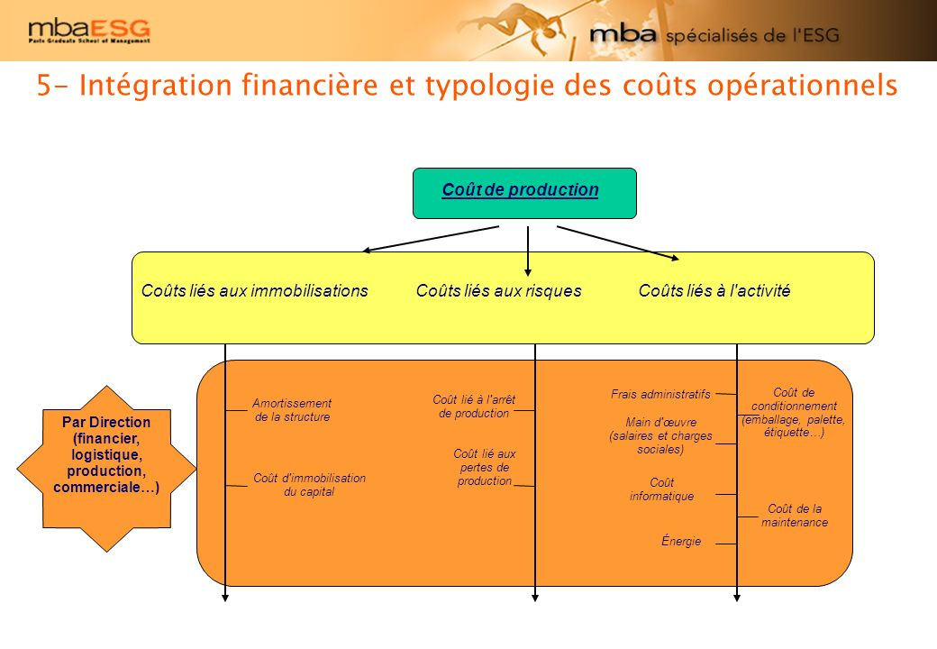 Par Direction (financier, logistique, production, commerciale…)