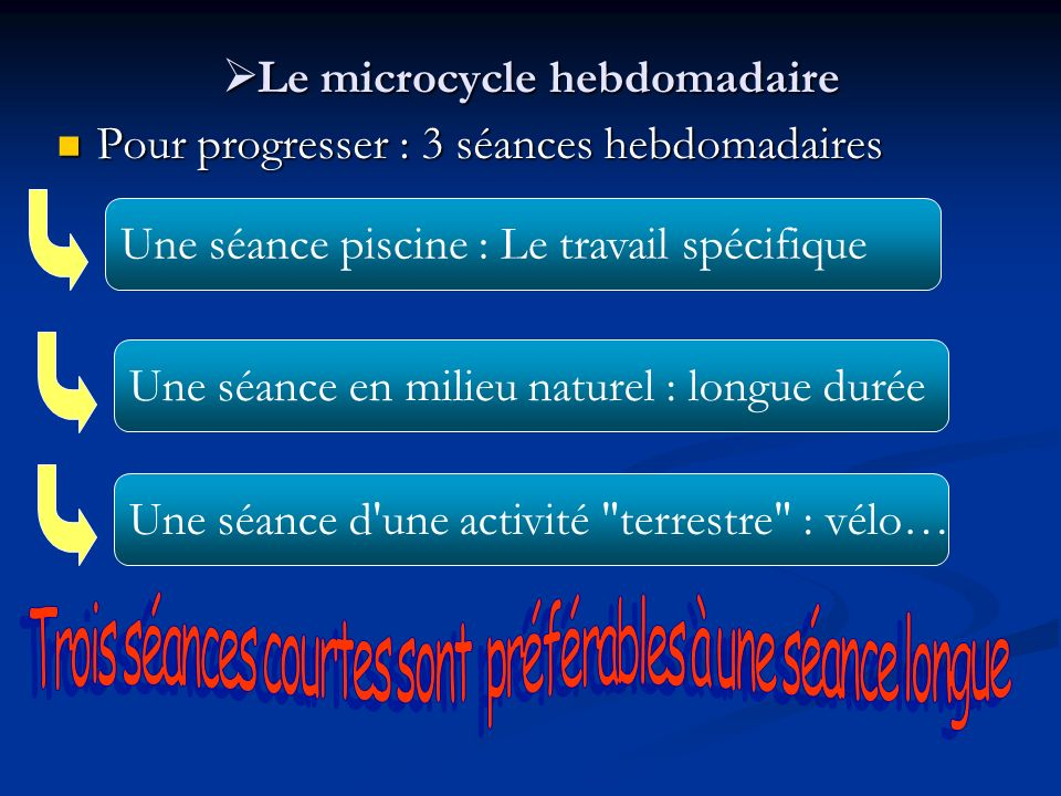 Le microcycle hebdomadaire