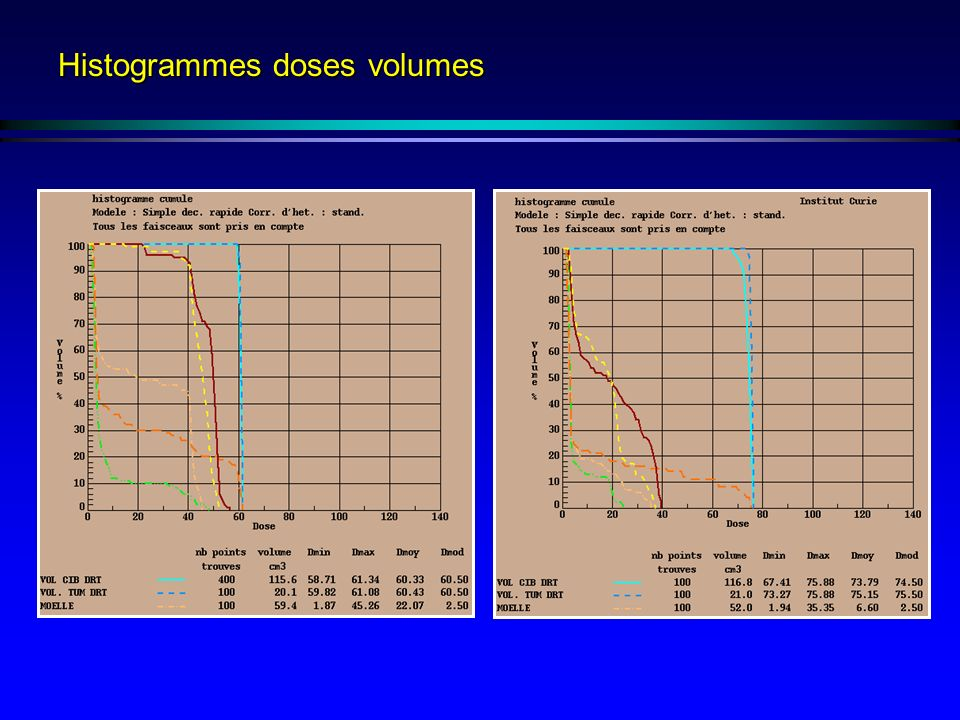 Histogrammes doses volumes