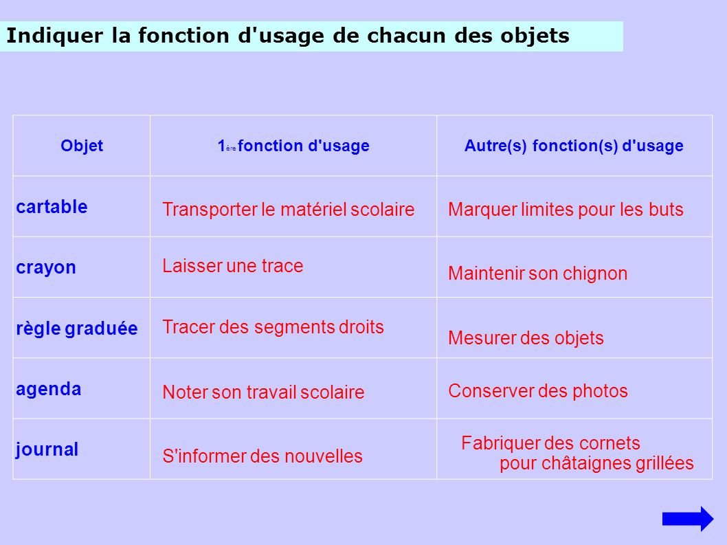 Fonction D Usage De L Objet Technique Ppt Video Online Telecharger