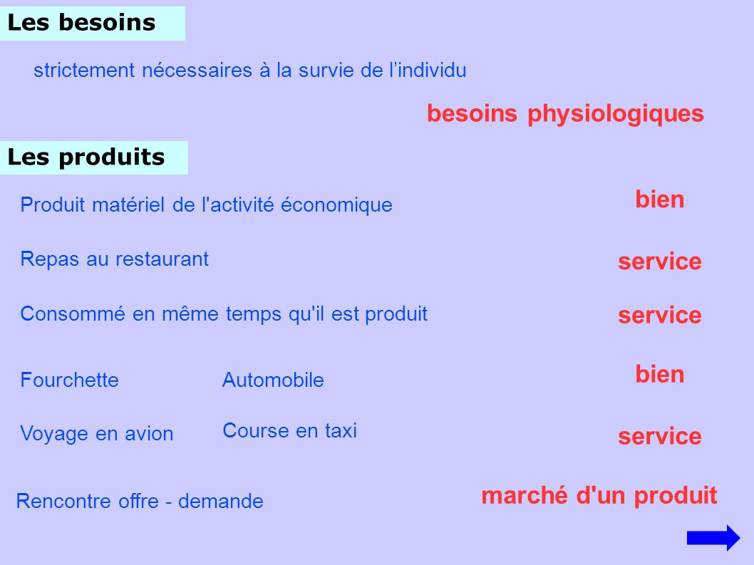 besoins physiologiques