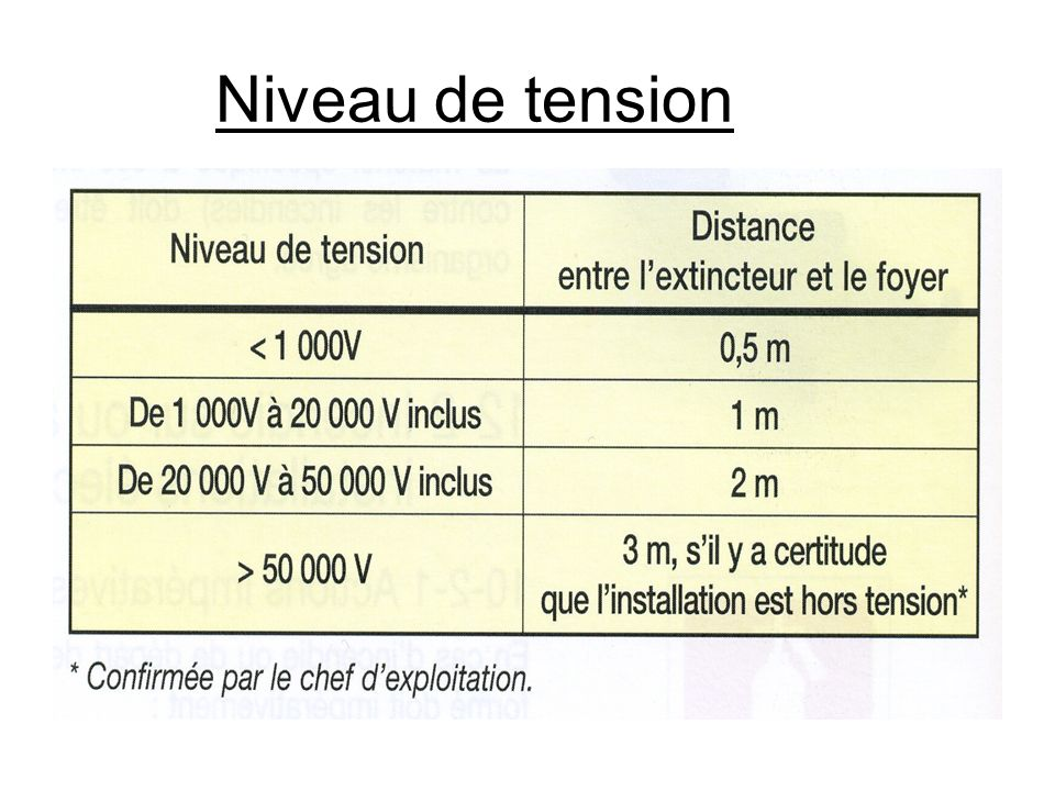 Niveau de tension