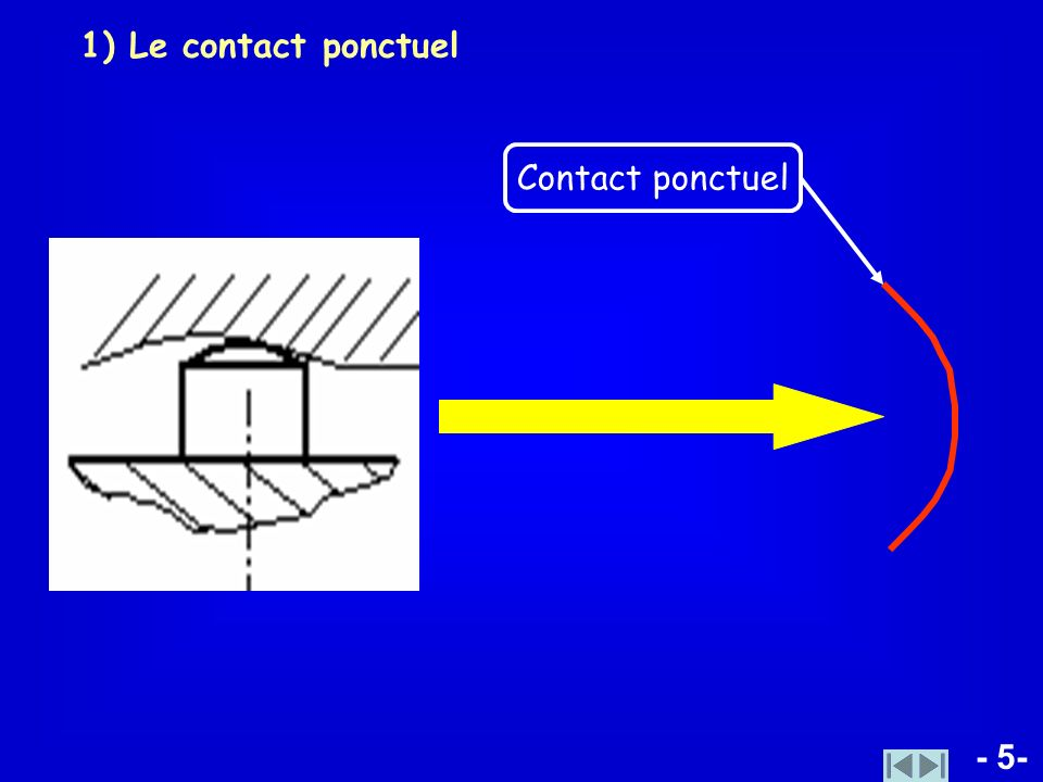 1) Le contact ponctuel Contact ponctuel - 5-