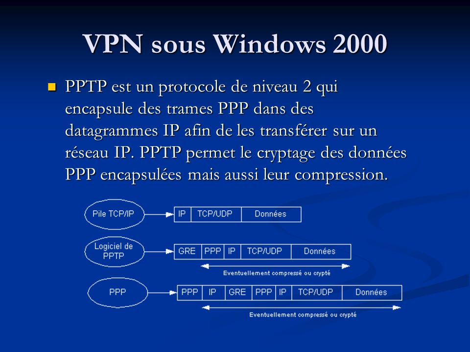 VPN sous Windows 2000
