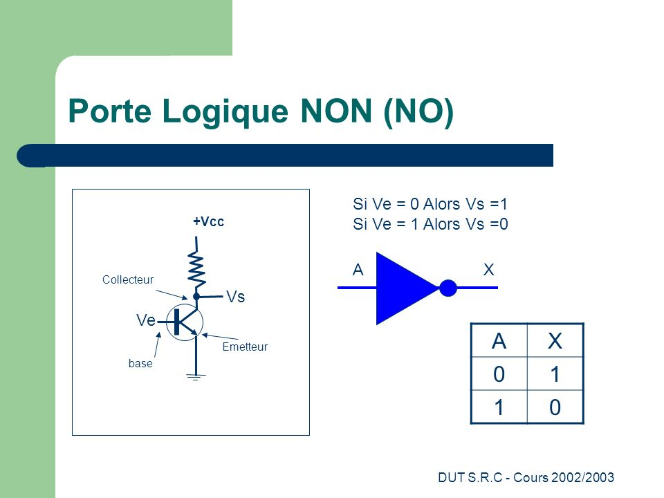 Porte Logique NON (NO) A X 1 Vs Ve Si Ve = 0 Alors Vs =1