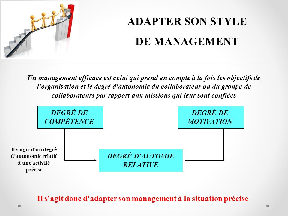 ADAPTER SON STYLE DE MANAGEMENT