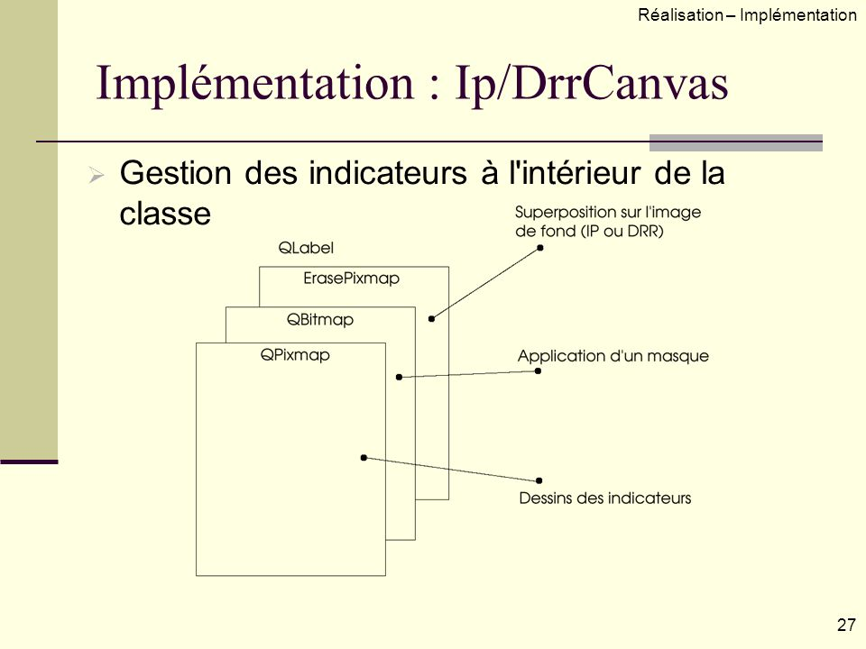 Implémentation : Ip/DrrCanvas