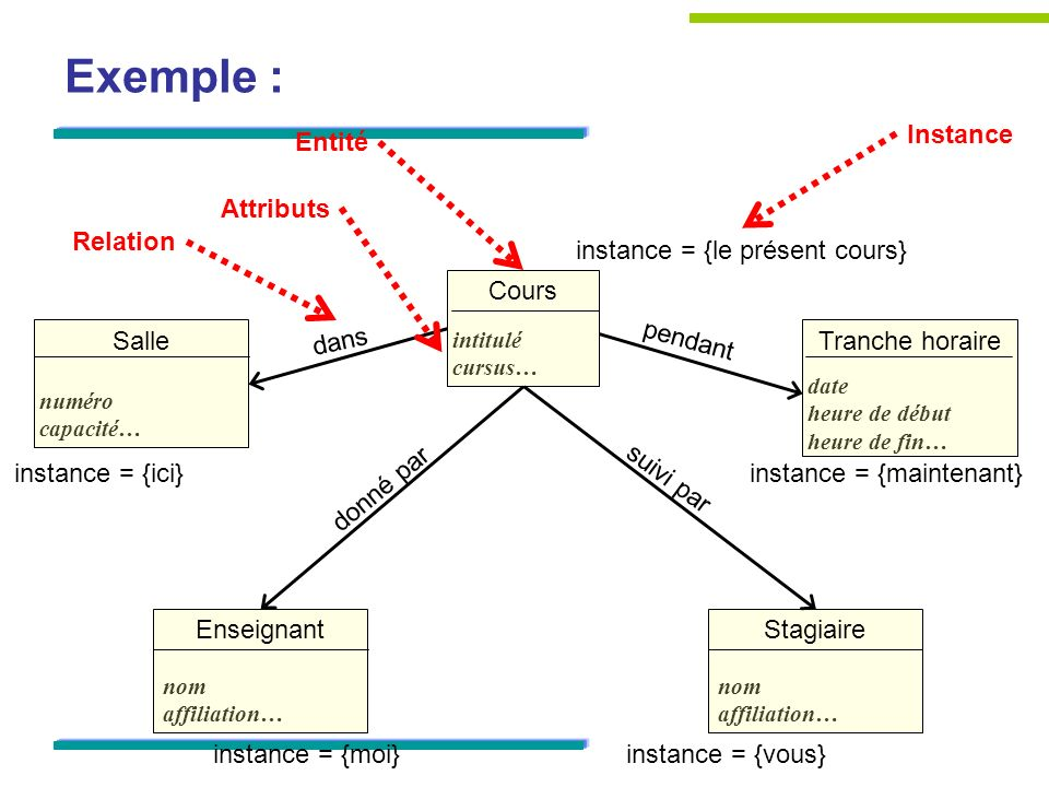 Exemple : Instance Entité Attributs Relation