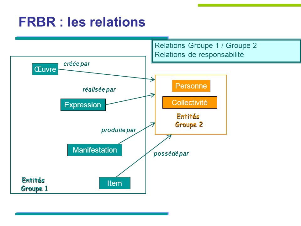 FRBR : les relations Relations Groupe 1 / Groupe 2