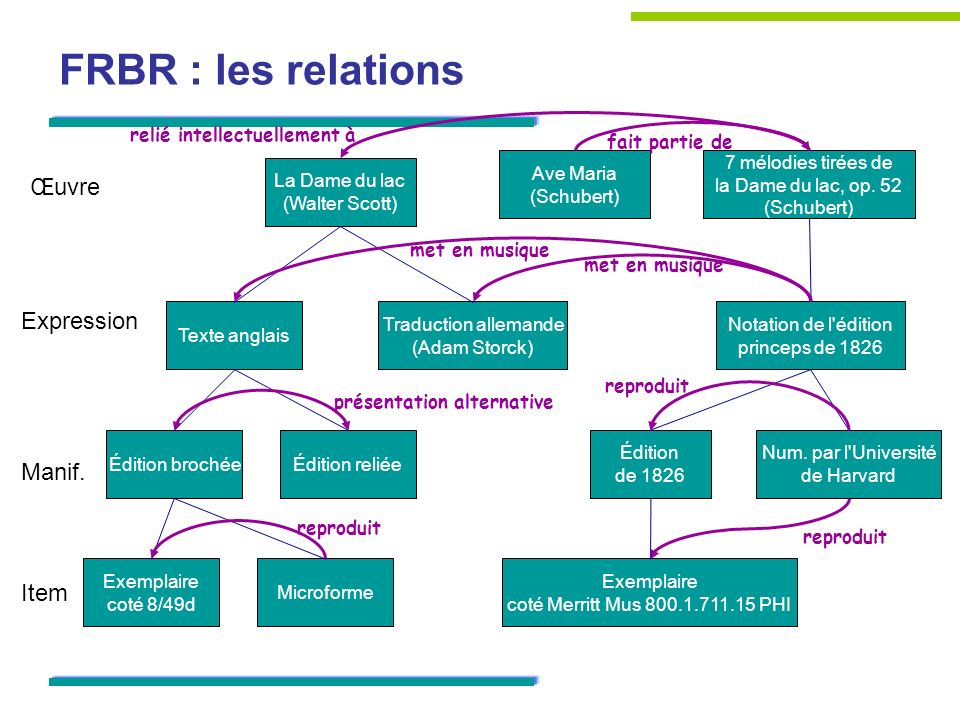 FRBR : les relations Œuvre Expression Manif. Item
