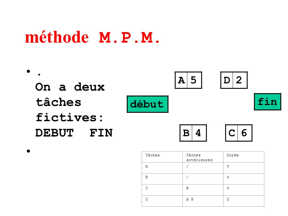 méthode M.P.M. . On a deux tâches fictives: DEBUT FIN A 5 D 2 fin