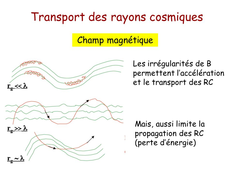 Transport des rayons cosmiques