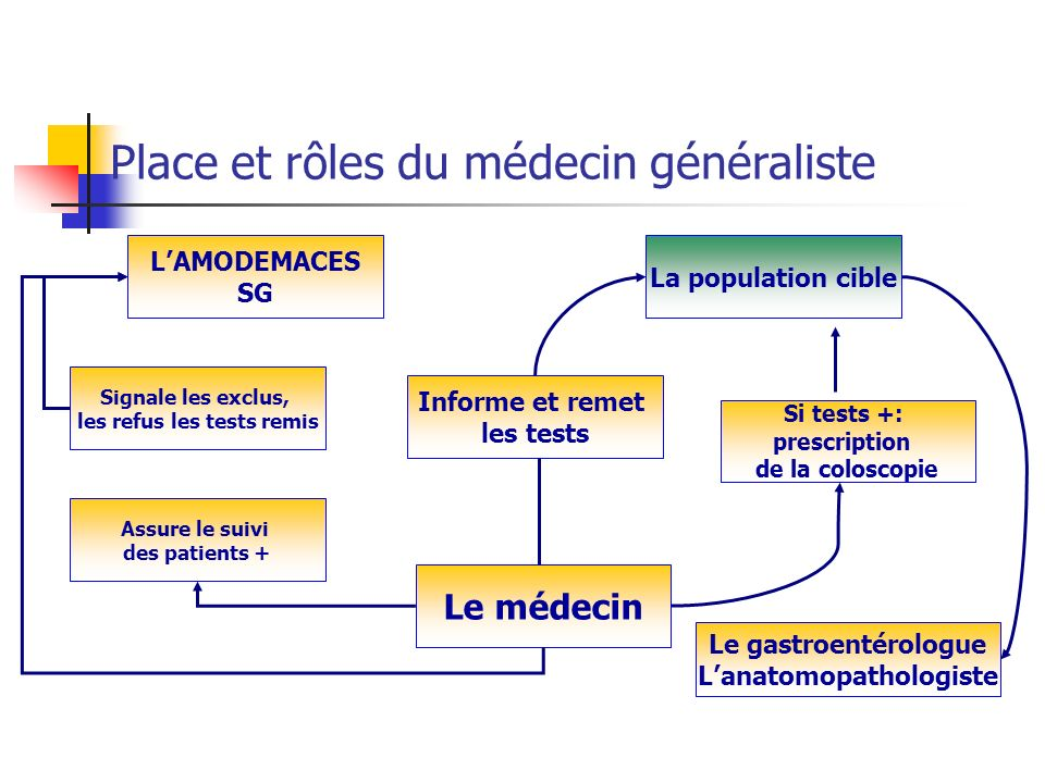 les refus les tests remis L'anatomopathologiste