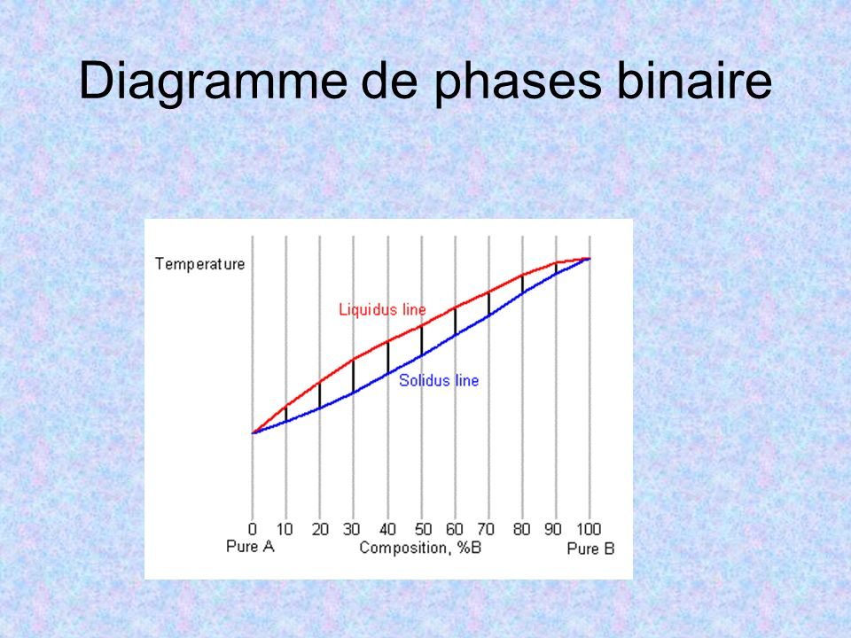 Diagramme de phases binaire