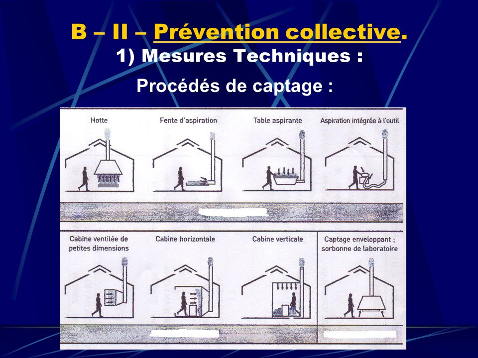 B – II – Prévention collective. 1) Mesures Techniques :