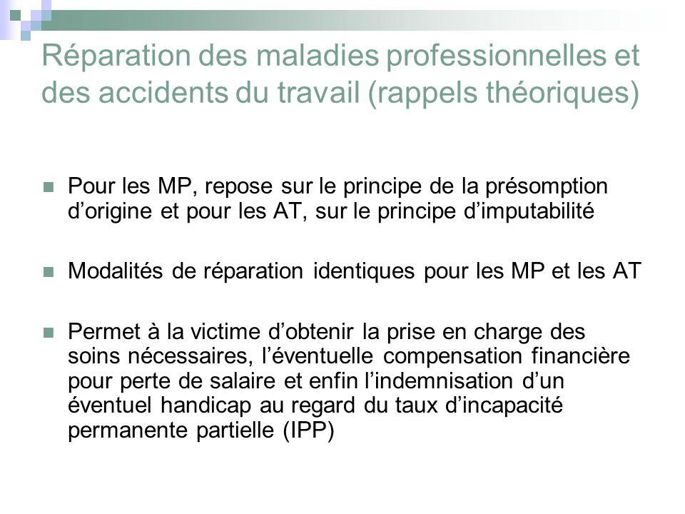 Reparation Des Accidents Du Travail Et Des Maladies Professionnelles