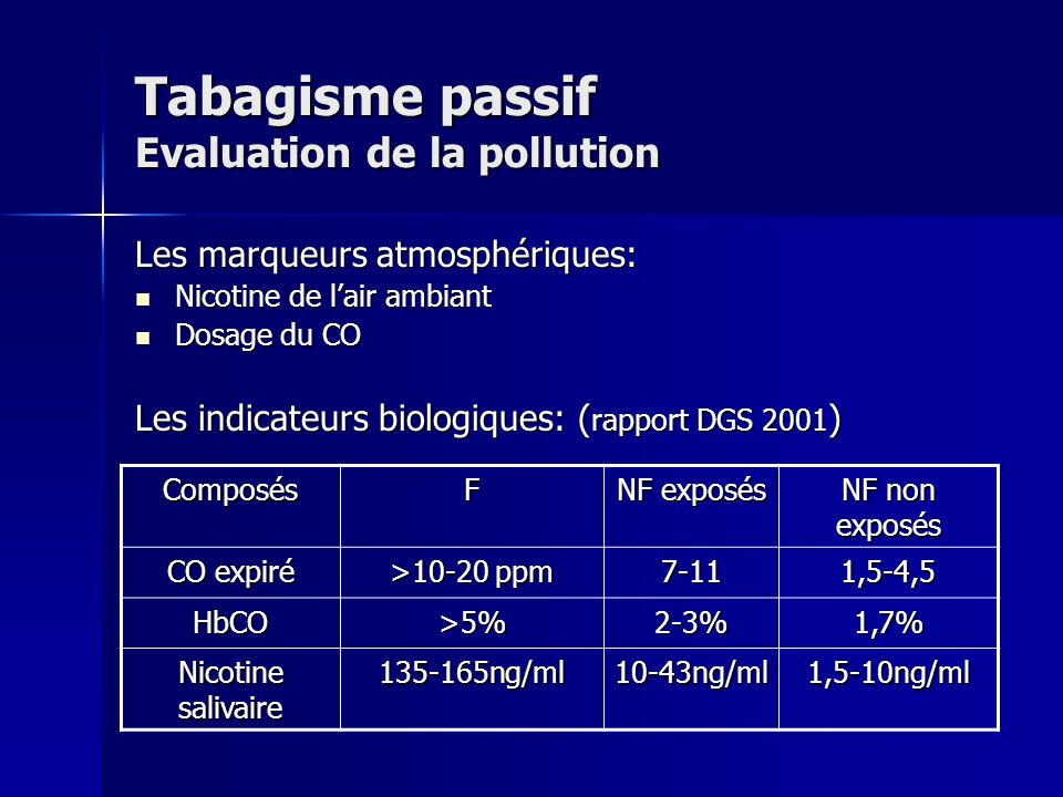 Tabagisme passif Evaluation de la pollution