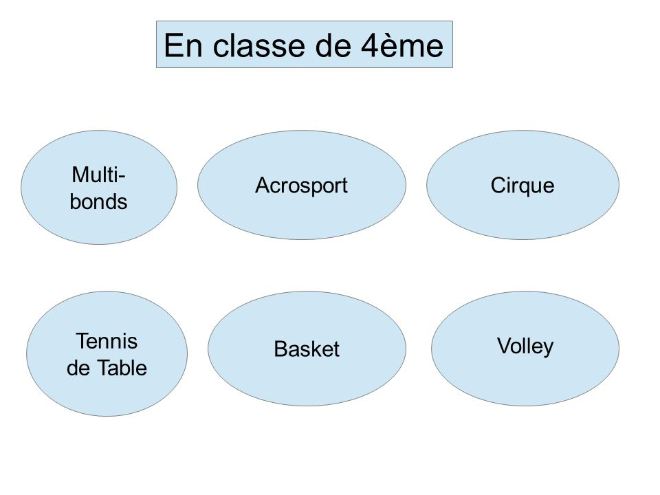 En classe de 4ème Multi-bonds Acrosport Cirque Tennis de Table Basket