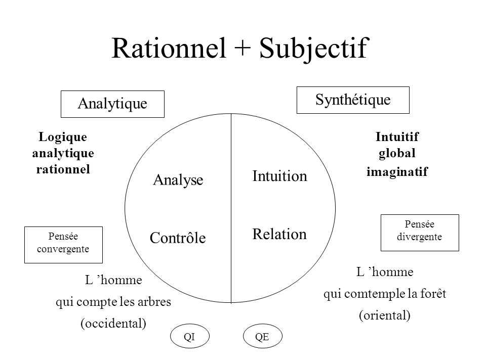 Logique analytique rationnel
