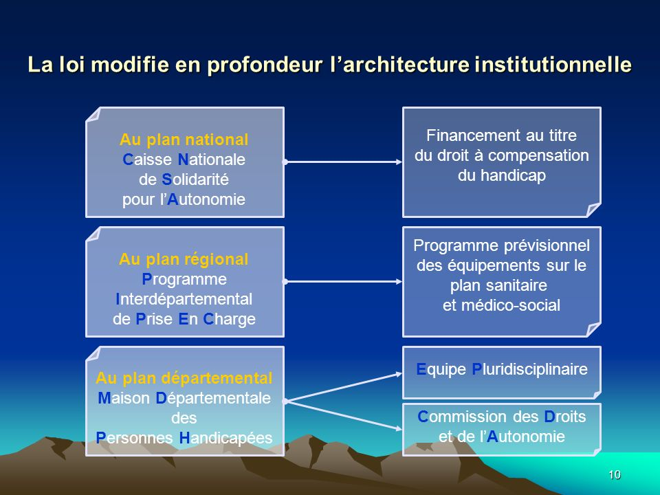 La loi modifie en profondeur l'architecture institutionnelle
