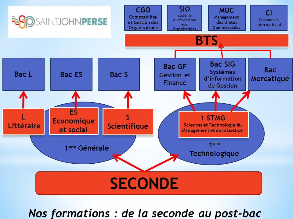 SECONDE BTS Nos formations : de la seconde au post-bac CGO SIO MUC CI