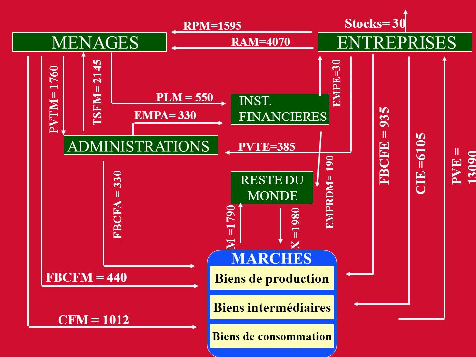 MENAGES ENTREPRISES ADMINISTRATIONS MARCHES Stocks= 30 CFM = 1012