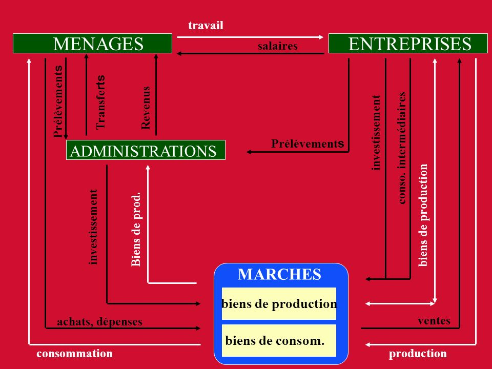 MENAGES ENTREPRISES ADMINISTRATIONS MARCHES biens de production