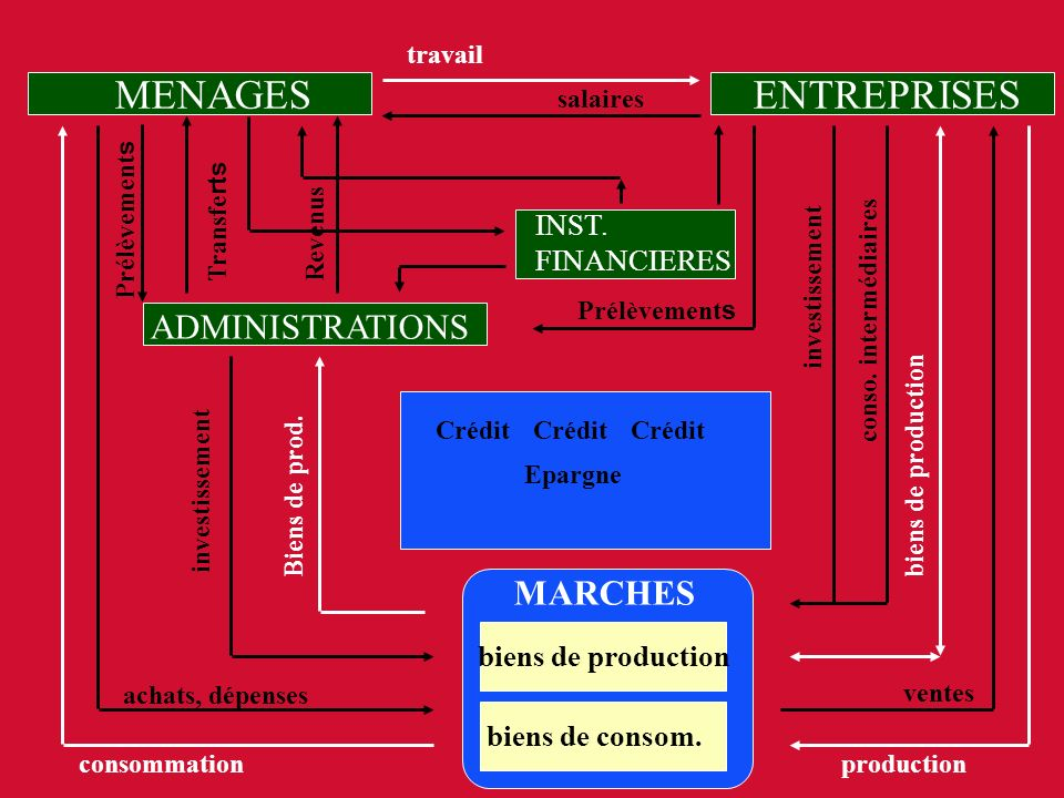 MENAGES ENTREPRISES ADMINISTRATIONS MARCHES INST. FINANCIERES