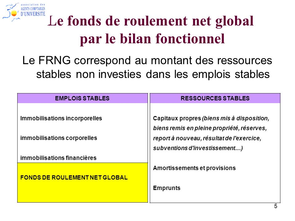 Le fonds de roulement net global par le bilan fonctionnel