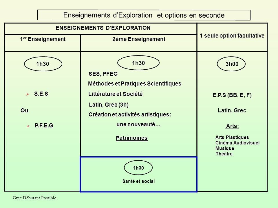 Enseignements d'Exploration et options en seconde