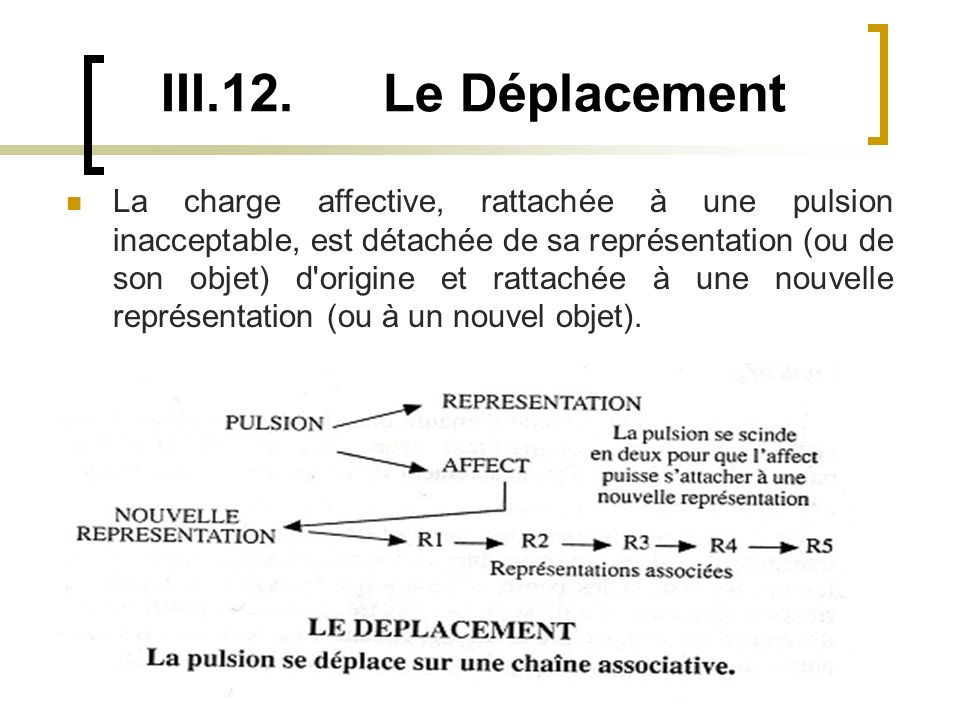 III.12. Le Déplacement