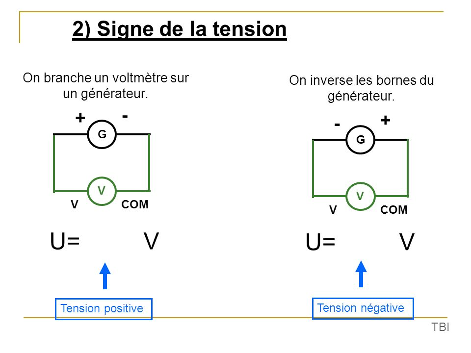U= V U= V 2) Signe de la tension