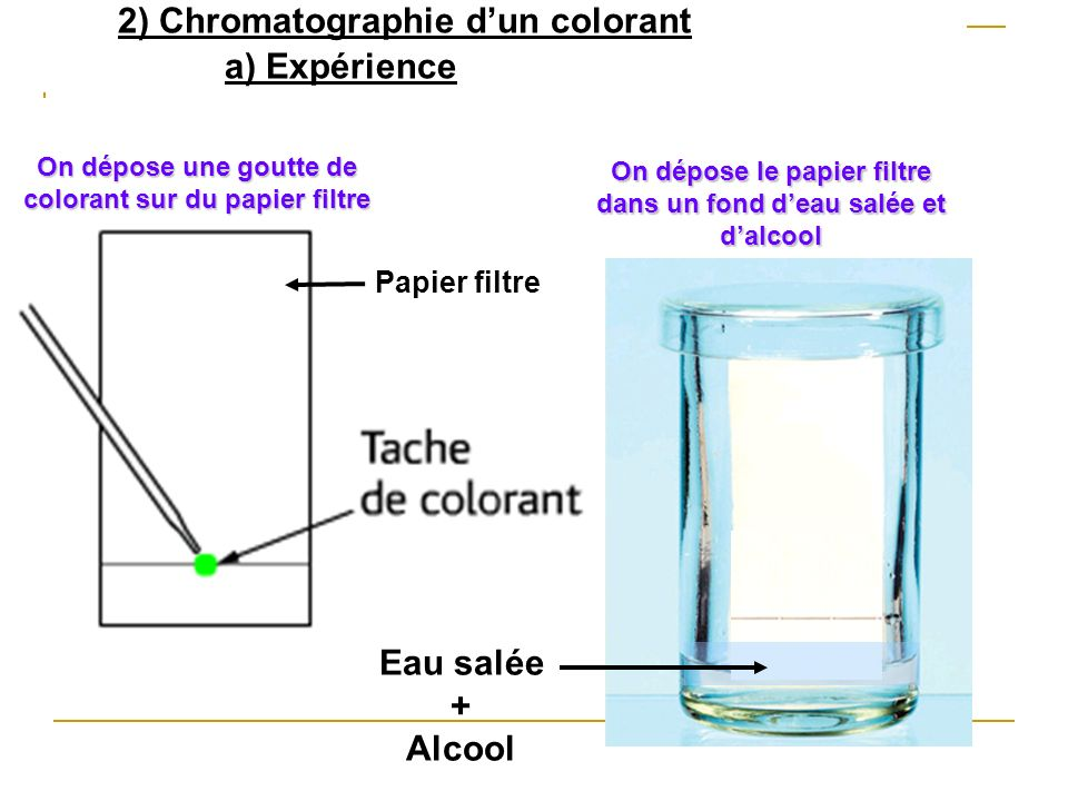 2) Chromatographie d'un colorant