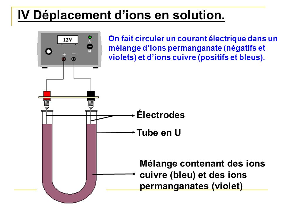 IV Déplacement d'ions en solution.