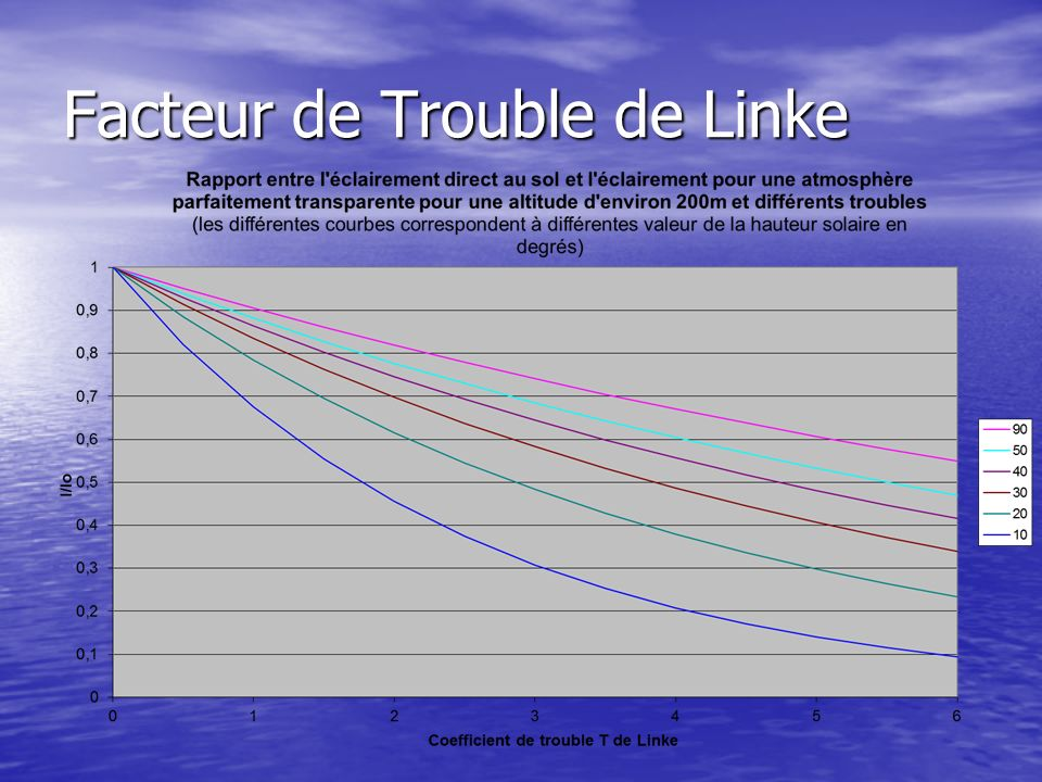 Facteur de Trouble de Linke