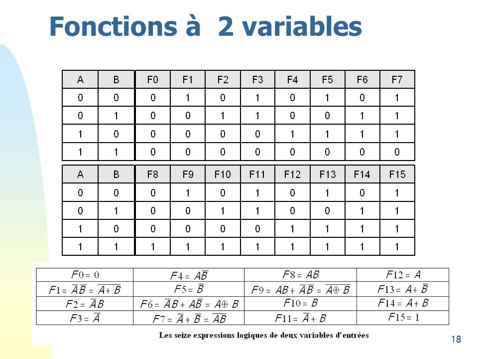 Fonctions à 2 variables 26/03/2017