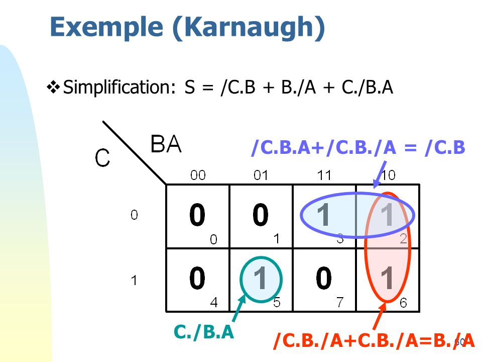 Exemple (Karnaugh) Simplification: S = /C.B + B./A + C./B.A