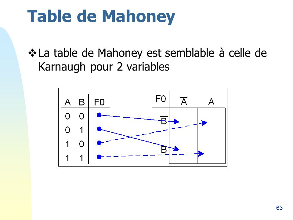 Table de Mahoney 26/03/2017 La table de Mahoney est semblable à celle de Karnaugh pour 2 variables