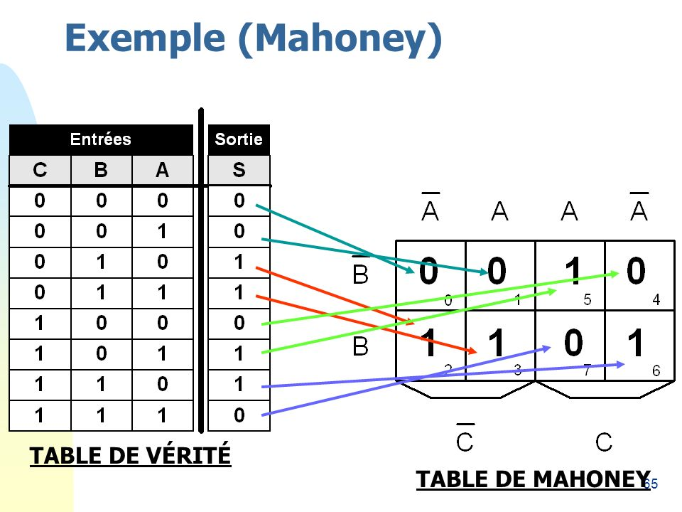 Exemple (Mahoney) 26/03/2017 TABLE DE VÉRITÉ TABLE DE MAHONEY