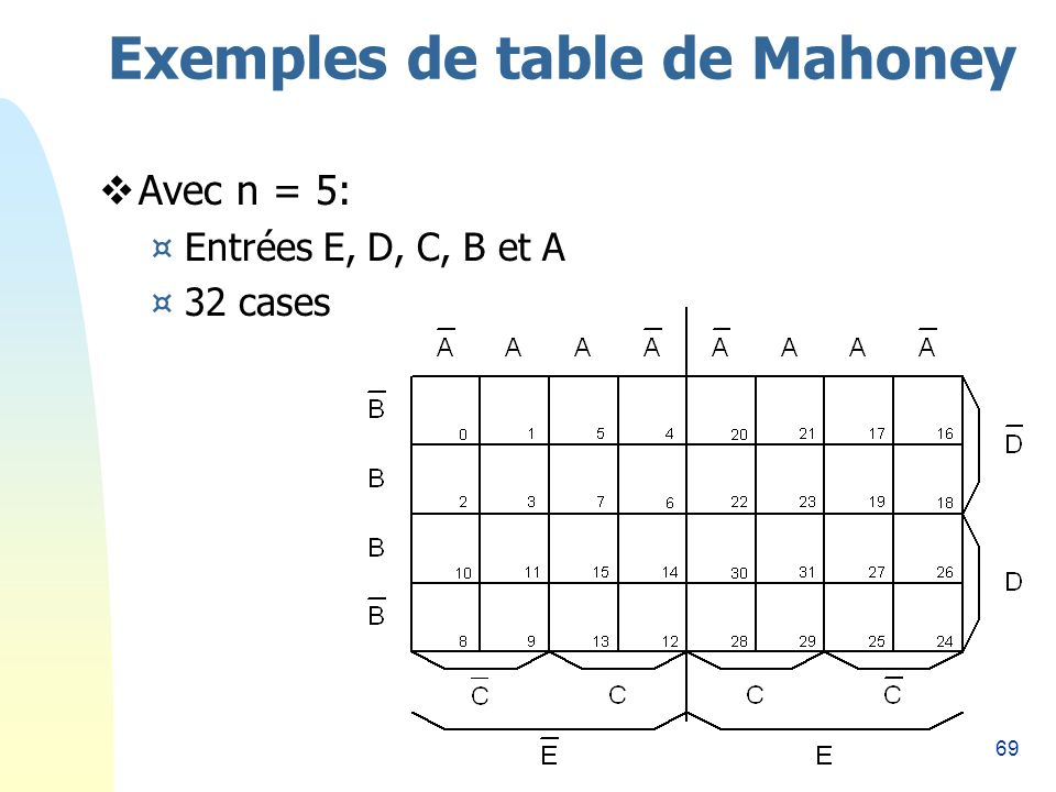 Exemples de table de Mahoney