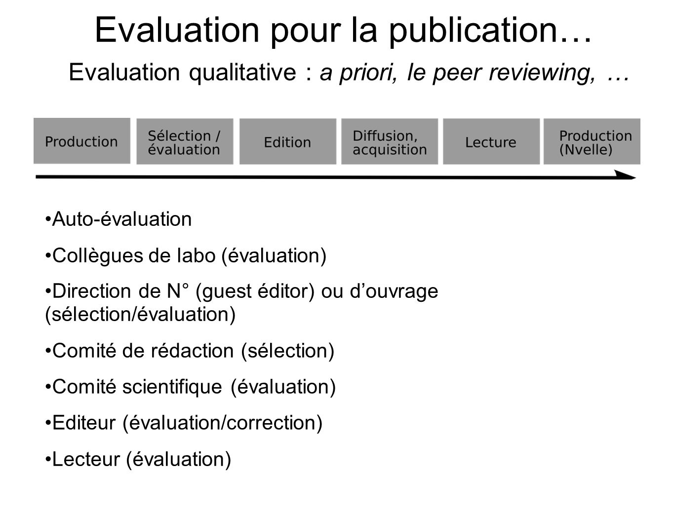 Evaluation pour la publication… Evaluation qualitative : a priori, le peer reviewing, …