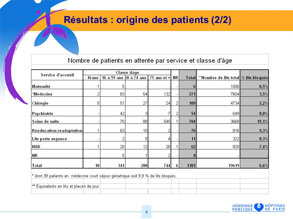 Résultats : origine des patients (2/2)