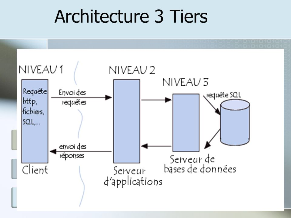 Architecture 3 Tiers