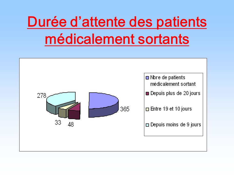 Durée d'attente des patients médicalement sortants