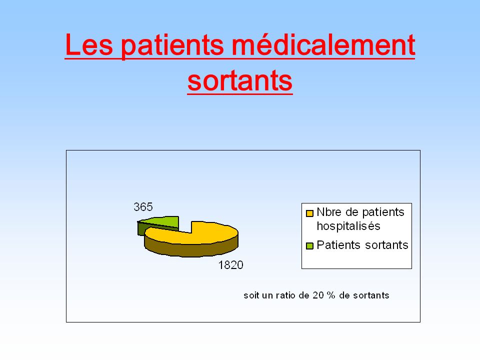 Les patients médicalement sortants