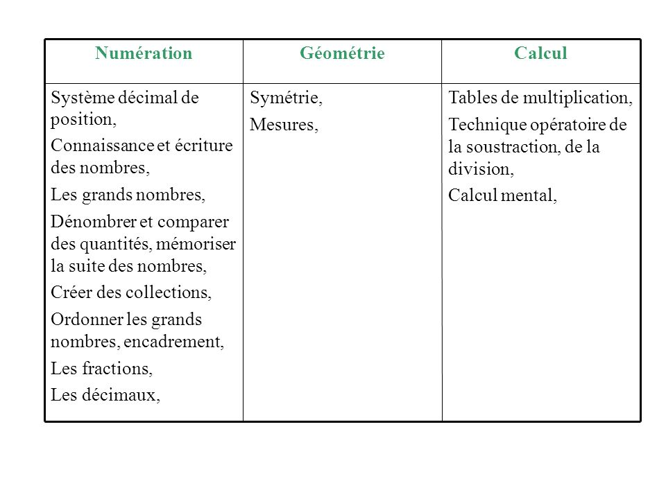 Tables de multiplication,