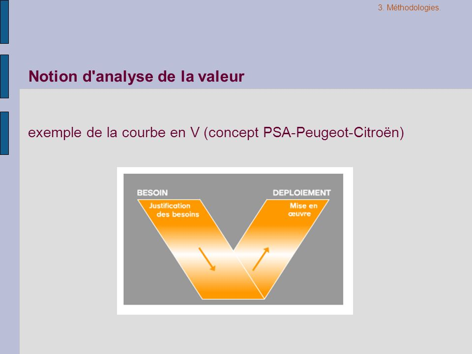 Notion d analyse de la valeur