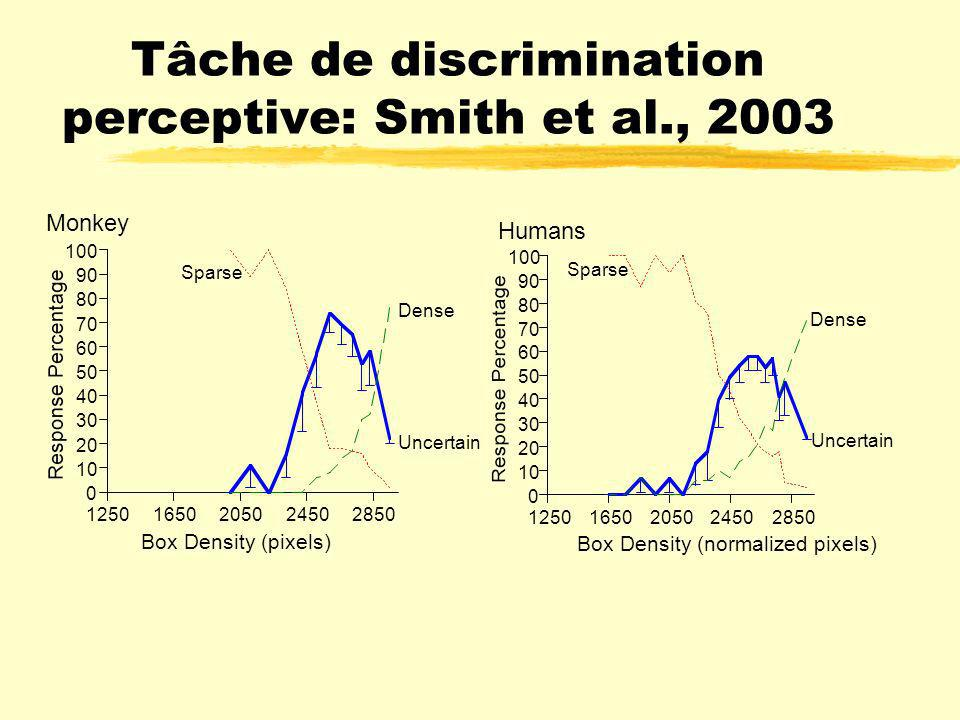 Tâche de discrimination perceptive: Smith et al., 2003