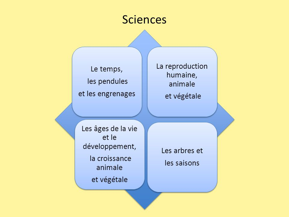Sciences La reproduction humaine, animale Le temps, les pendules