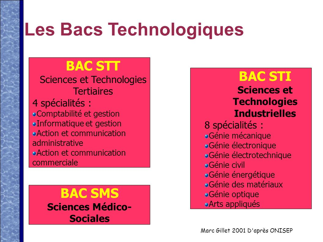 Sciences et Technologies Industrielles Sciences Médico-Sociales